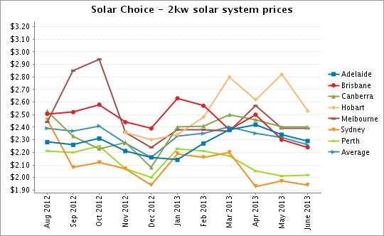 2kw solar system price June 2013