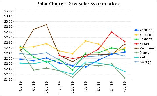 2kw solar system prices
