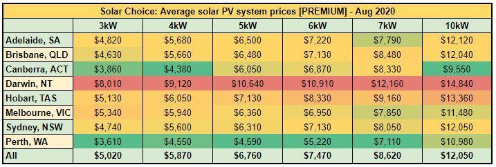 Average solar PV system prices [PREMIUM] - Aug 2020
