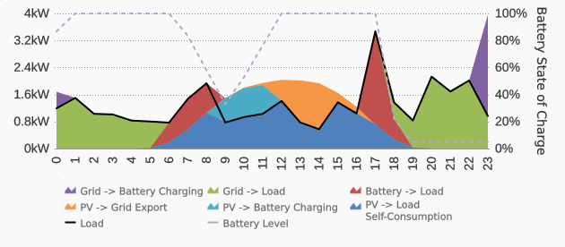 3-6kwh-battery-pre-charging-example