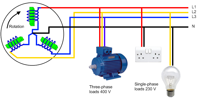 Single Phase Electric Power : Solar pv and single phase vs electricity