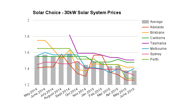 30kW commercial solar PV prices June 2015