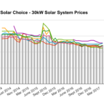 30kW solar system prices