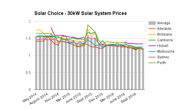 30kw-commercial-solar-system-prices-dec-2016