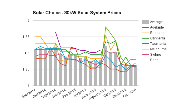 30kW commercial solar system prices Feb 2016