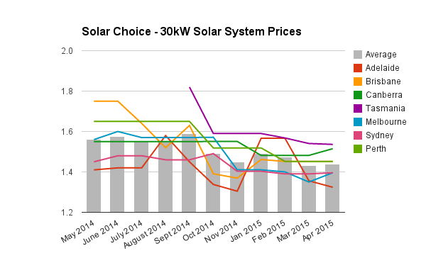 30kW commercial solar system prices