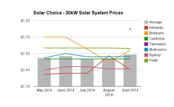 30kW solar PV system prices September 2014