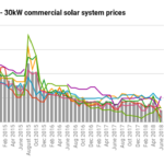 Solar Power System Prices Residential Amp Commercial
