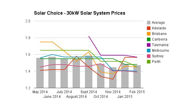 30kW solar system prices historic Feb 2015