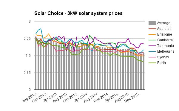 3kW residential solar sytem prices Feb 2016