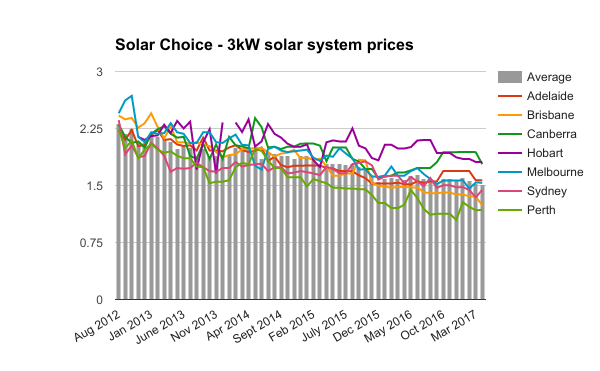 3kW solar system prices April 2017