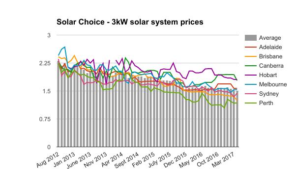 3kW solar system prices April 2017