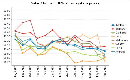 3kW solar system prices Aug 2013