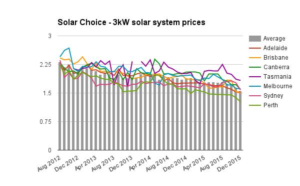3kW solar system prices Dec 2015