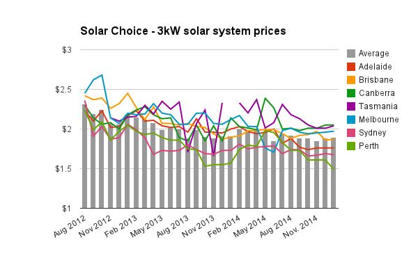 3kW solar system prices Jan 2015