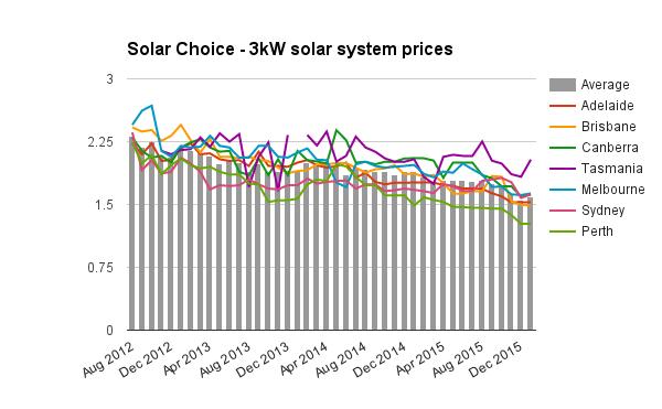 3kW solar system prices Jan 2016