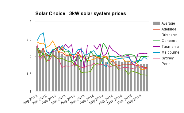 3kW solar system prices July 2015
