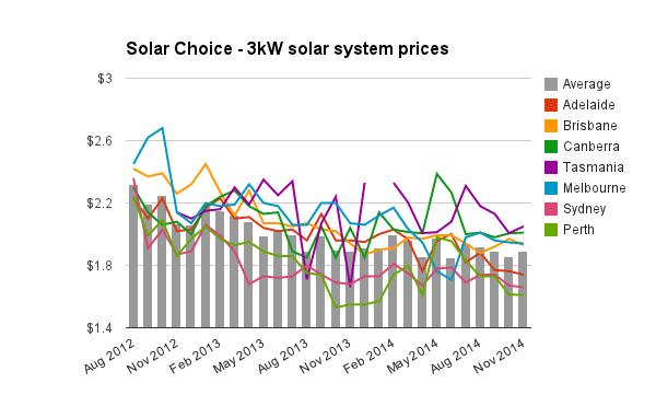 3kW solar system prices Nov 2014