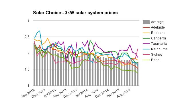 Residential Solar Pv Price Index November 2015 Solar
