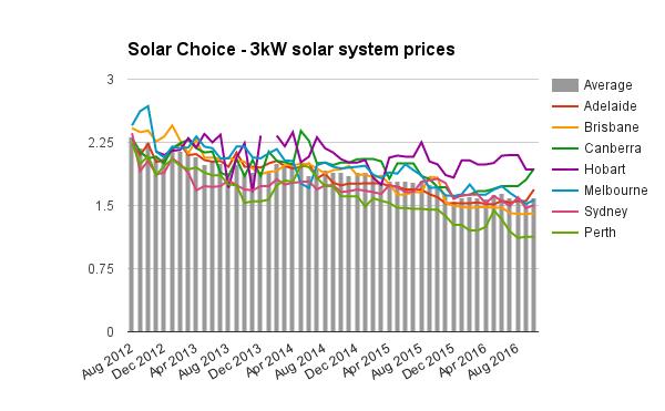 3kw-solar-system-prices-oct-2016