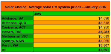 3kW solar system prices average Jan 2016