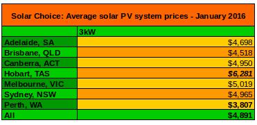 3kW solar system prices average Jan 2016