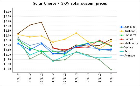 3kW solar system prices