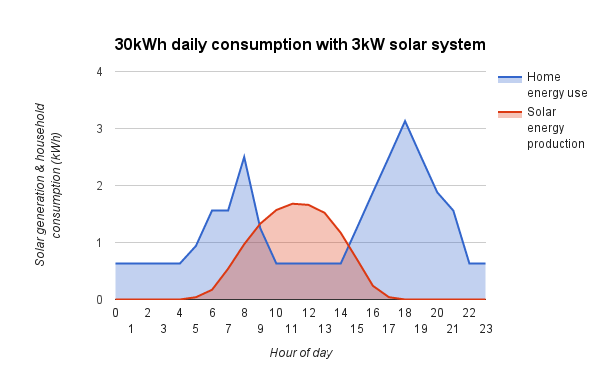 3kW solar system profile area