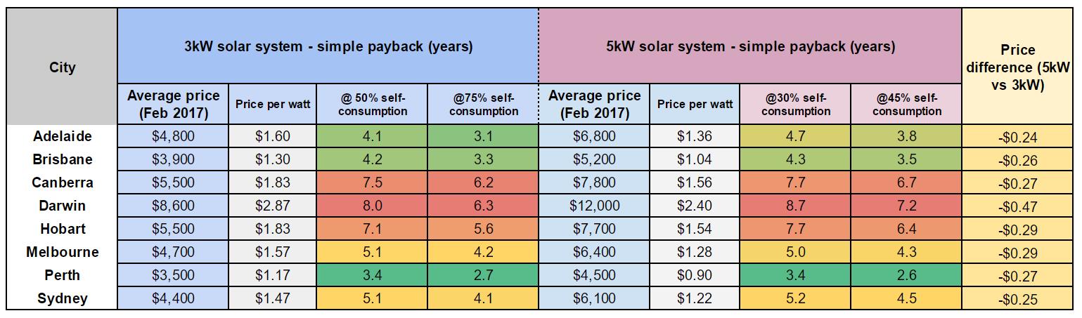 3kW vs 5kW solar system comparison all details