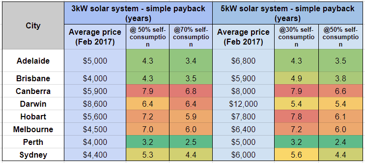 3kw Vs 5kw Solar System Which Is A Better Investment