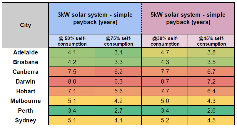 3kw vs 5kw payback periods May 2017