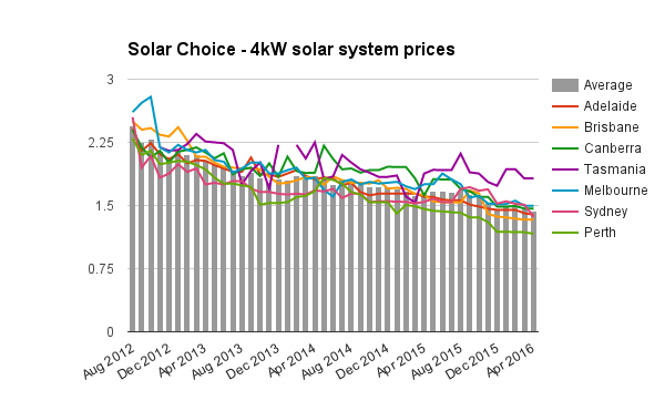 Residential Solar Pv System Prices For April 2016 Solar