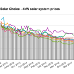 4kW solar system prices