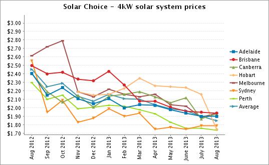4kW solar system prices Aug 2013