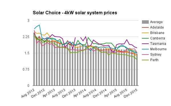 4kW solar system prices Dec 2015