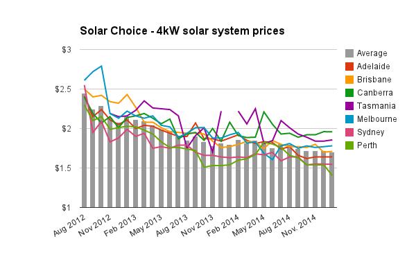 4kW solar system prices Jan 2015