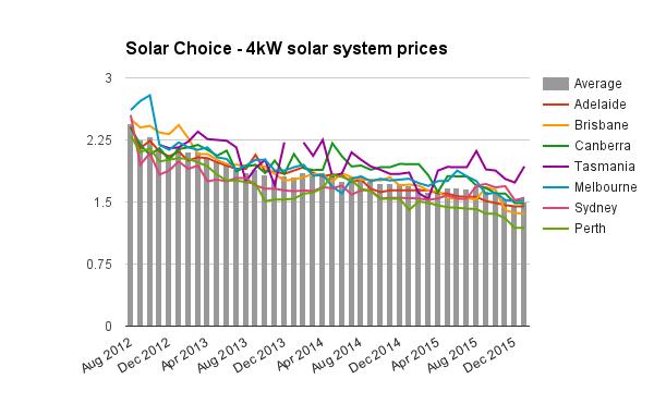 4kW solar system prices Jan 2016