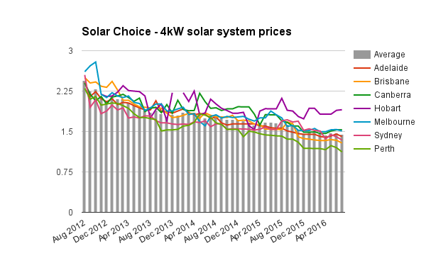 4kW solar system prices July 2016
