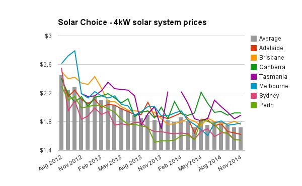 4kW solar system prices Nov 2014