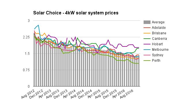 4kw-solar-system-prices-nov-2016