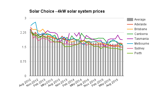 4kW solar system prices October 2015