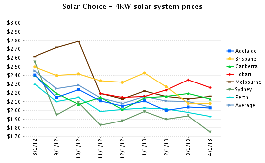 solar systems prices - photo #4