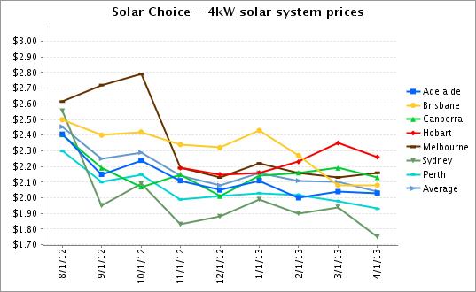 4kW solar system prices