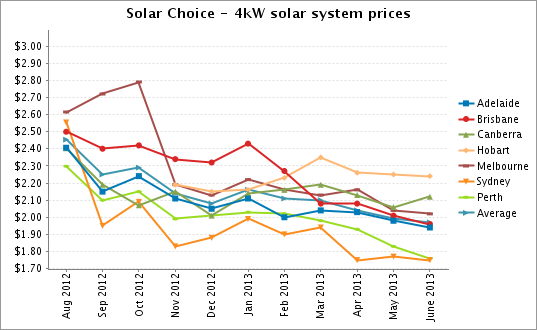 4kw solar system prices June 2013