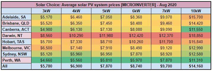Solar PV system price, $/Watt - [MICROINVERTER] - Aug 2020