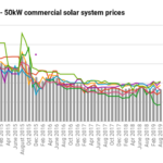 Solar Panel Costs Based On Live Database August 2019