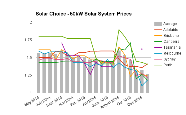 50kW commercial solar PV system prices Jan 2016