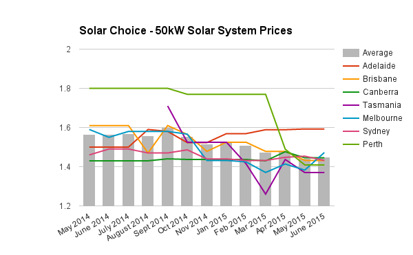 50kW commercial solar PV system prices June 2015