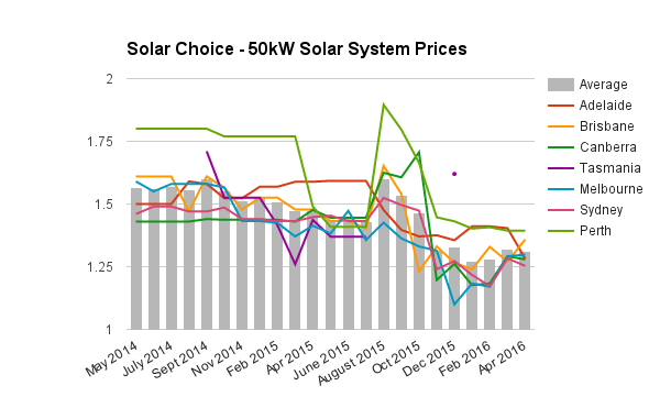 50kW commercial solar system prices April 2016