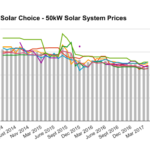 50kW solar system prices